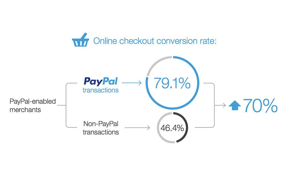 influenza CR pagamento con paypal