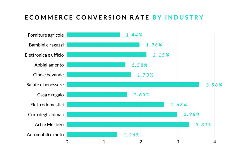 e-commerce conversion rate by industry