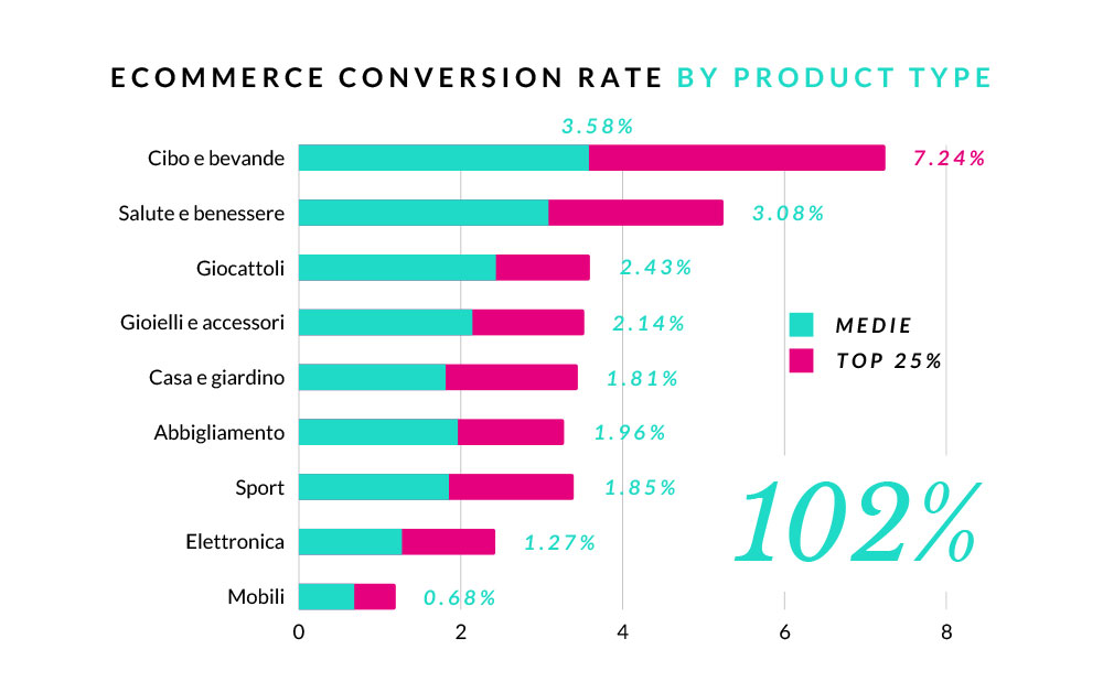 e-commerce conversion rate by product type